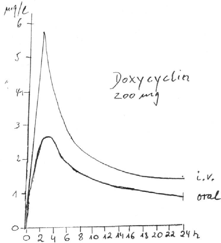 hilft doxycyclin gegen spaetborrelliose
